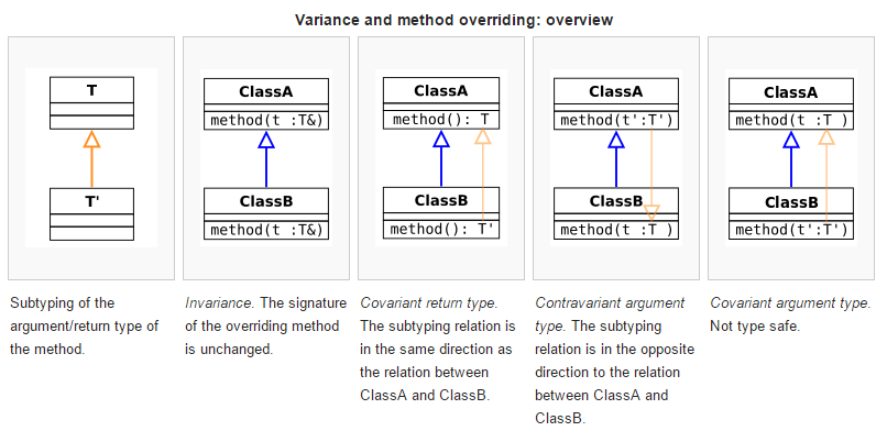 Variance and Covariance